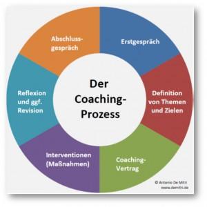 Coaching-Prozess